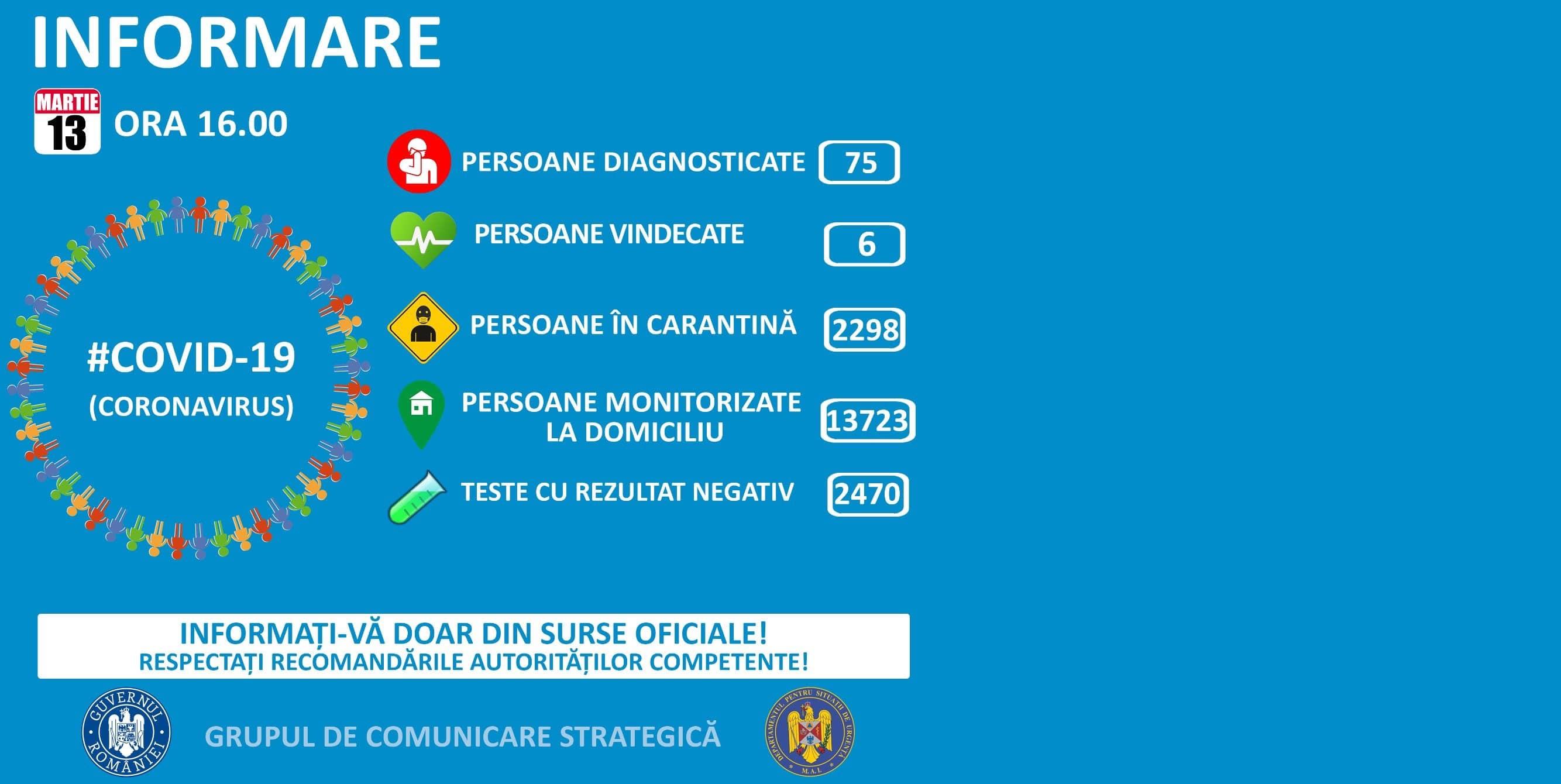 Până astăzi, 13 martie, ORA 16.00, pe teritoriul României, au fost confirmate 75 de cazuri de persoane infectate cu virusul COVID – 19 (coronavirus). Dintre cei 75 de cetățeni care au contactat virusul, șase sunt declarați vindecați și au fost externați.